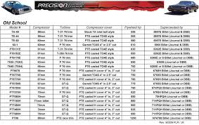 Turbo Size Chart Precision Turbos New Turbo Listing For Buicks