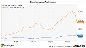 Nutanix Stock Chart Why Nutanix Stock Gained 15 In August The Motley Fool