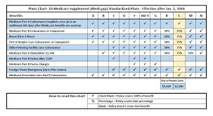 Medigap Chart 2019 54 Skillful Medicare Premium Chart 2019