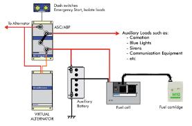 ambulance wiring diagram wiring diagram contangede ambulance disconnect switch wiring diagram auto electrical wiringambulance wiring diagram