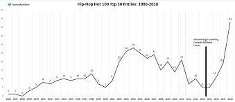 Hip Hop Music Charts 2014
