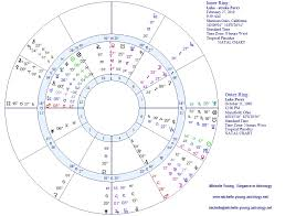 Luke Perry An Astrological Farewell Michelle Young Astrology