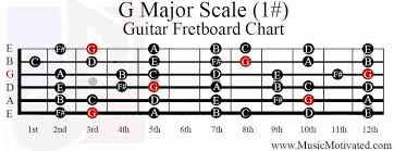 G Major And E Minor Question Ultimate Guitar