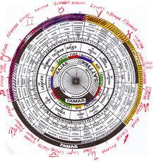 Nakshatra Wheel Western Colour Astrology Houses Vedic