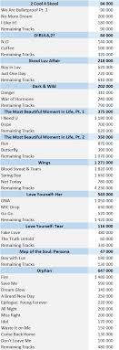 Cd Chart Singles To Buy Bts Albums And Songs Sales Chartmasters