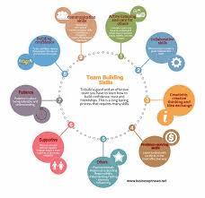 Team Skills Resume Team Building Skills For Effective Teamwork Business