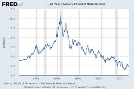 10 Year Treasury Rate History Chart 79 Matter Of Fact 10 Year Treasury Chart History