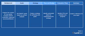 001 Marketing Plan Template Overview Creating An Sensational