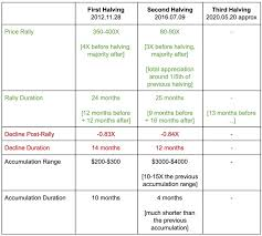 Bitcoin Halving 2020 Btc Mining Block Reward Chart History