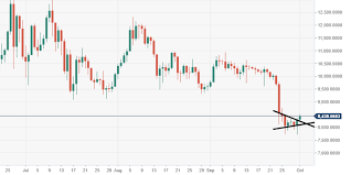Bitcoin 1 Minute Chart Bitcoin Technical Analysis Btc Usd Bulls Break Above