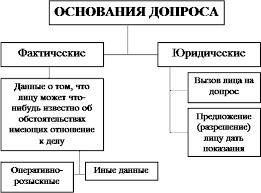 Реферат Контрольная работа ru Основания допроса могут быть фактическими и юридическими