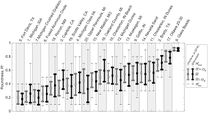 Roundness Chart