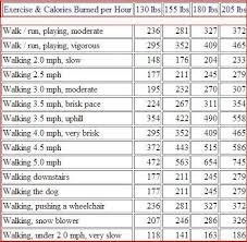 Daily Calorie Chart For Weight Loss Pin On Walking