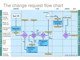 Ojeu Process Chart Ppt The Change Request Flow Chart Powerpoint Presentation