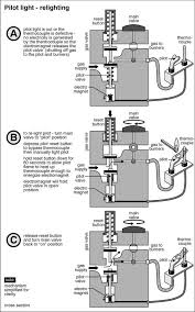 gas furnace pilot light relight troubleshooting w tutorial