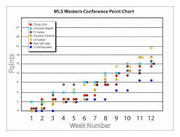 The Best Eleven Mls Western Conference Points Chart