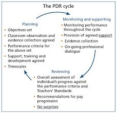Effective Teacher Performance Review And Appraisal Practices