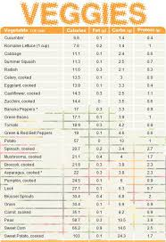Vegetable Comparison Chart Protein Comparison Chart Food To Gain Weight Chart