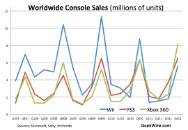 Xbox Charts Xbox 360 Tops Wii And Ps3 For 1st Time In Yearly Global