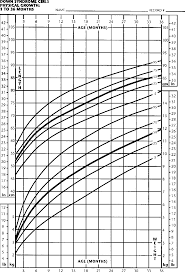 Down Syndrome Weight Chart Figure 1 From Health Supervision For Children With Down