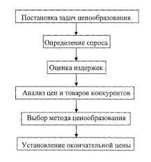 Курсовая работа ценообразование на рынке транспортных услуг Москва Курсовая работа ценообразование на рынке транспортных услуг