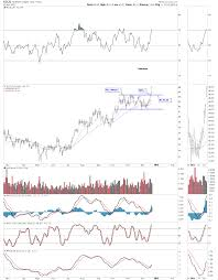 Wednesday Report Some Commodity Charts Are Breaking Out