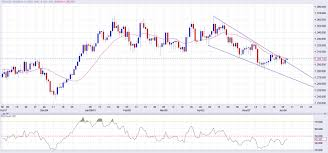 Gold Price Forecast Rally Likely After Daily Close Above 20