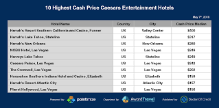 Wyndham Points Chart 2016 Best Wyndham Properties To Use 15 000 Points For A Free