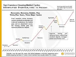 Real Estate Value Chart Recessions Recoveries Bubbles Haven Group