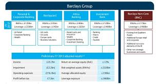 Barclays Restructuring And The Outlook Of Investment Banking