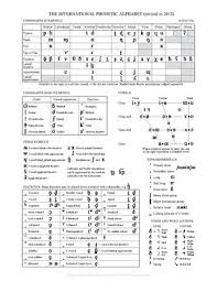 This page allows you to easily type phonetic transcriptions of english words in the international phonetic alphabet (ipa). International Phonetic Alphabet Phonetic Alphabet Phonetic Chart English Phonetic Alphabet