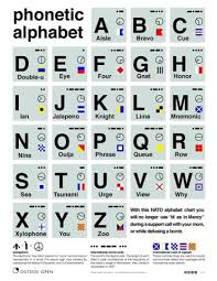The international phonetic alphabet (ipa) is an alphabetic system of phonetic notation based primarily on the latin script. J Wolfgang Goerlich On Twitter Security Awareness Messaging That S As Easy To Understand As This Phonetic Alphabet