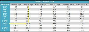 Hydraulic Hose Gpm Chart November 2013