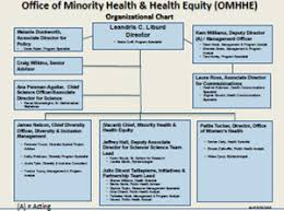 About Omhhe Minority Health Cdc
