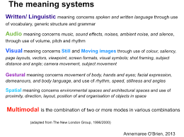 Visual Literacy Definitions Modes And Meaning Systems Creating Multimodal Texts