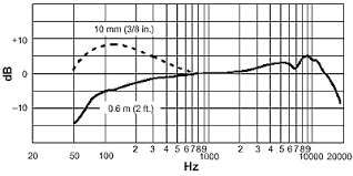 Shure Slx Frequency Chart Slx