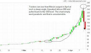 Beware Of Parabolic Stock Charts