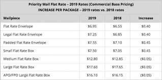 Usps Postage Rate Increase Starts January 27 2019 E