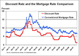 Mortgage Comparison Chart Education What Is The Relationship Between The Discount