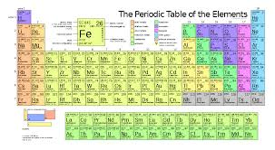 File:Periodic table large.svg - Wikimedia Commons