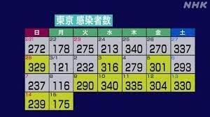 今日 の 東京 都 コロナ 感染 者 数