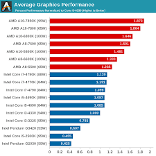 State Of The Part Cpus