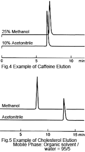 Hplc Solvent Polarity Chart Differences Between Using Acetonitrile And Methanol For