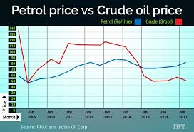 Petrol Price Chart In India 2017 Despite Fall In Price Of Crude Oil Petrol Price Has Risen