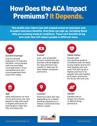 new infographic how does the affordable care act impact health insurance premiums it depends