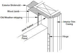 rabbet door frame. step 3: install new door rabbet frame