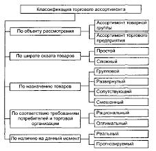 Планирование ассортимента продукции Курсовая работа страница  Сущность классификация и свойства торгового ассортимента