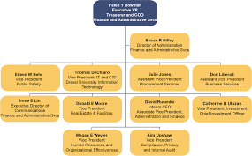 Coo Org Chart Organization Chart Office Of The Executive Vice President