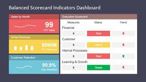 Scorecard Template Balanced Scorecard Indicators Dashboard