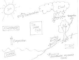 Water Cycle Diagram Coloring Page Water Cycle Colori Page Water